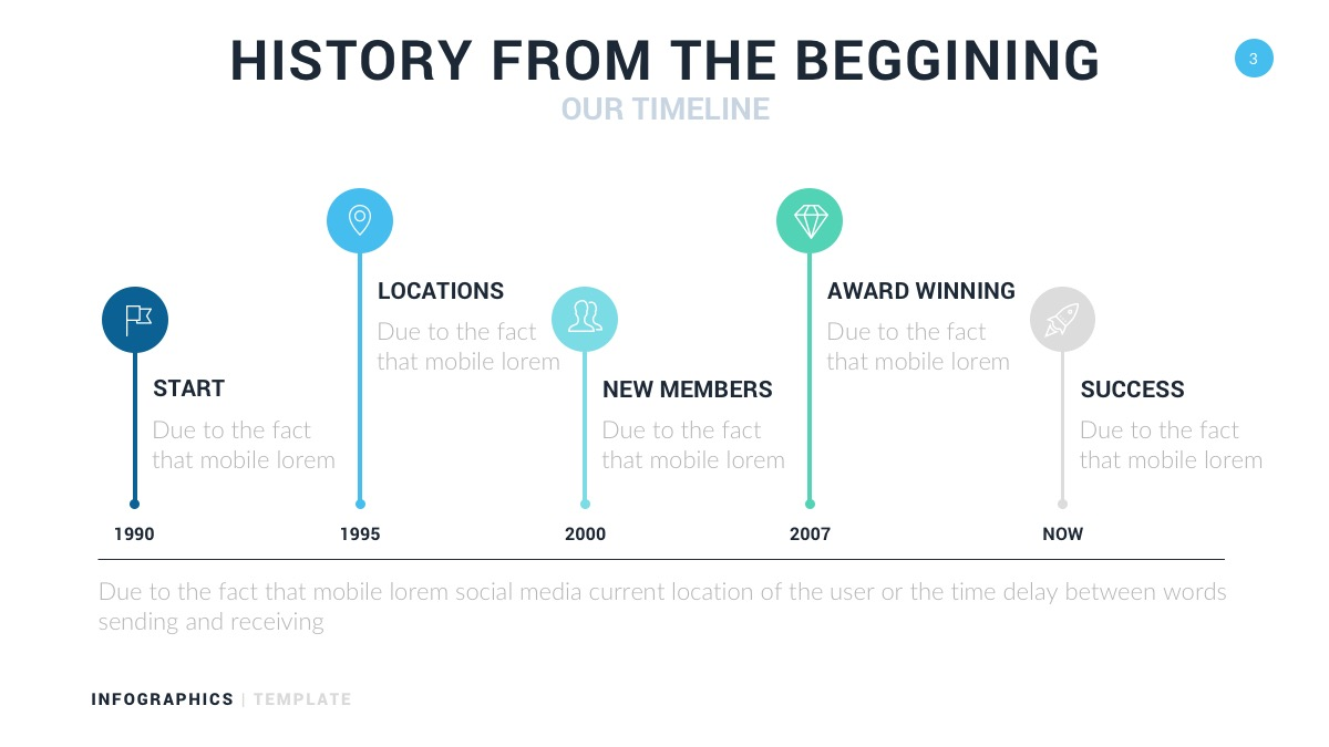 history from the beginning timeline